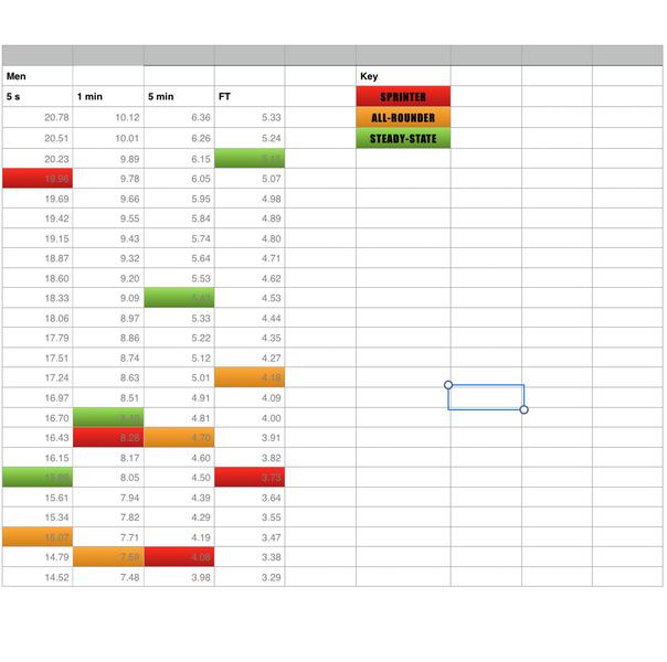 Criterium Racer Power Profile