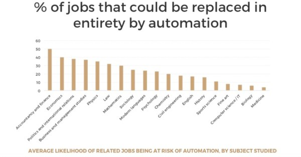 How likely is it that jobs will be replaced by automation.