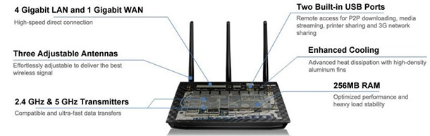 Designed for Class-Leading Speed and Range - ASUS RT-N66U Gigabit Router Dual-Band Wireless-N900