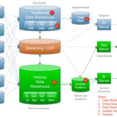 Data Warehouse Architecture Diagram With Explanation 2010 Ford Ranger Tail Light Wiring A New Analytics  Jim Kaskade
