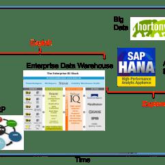 Architecture Of Data Warehouse With Diagram John Deere 100 Series Wiring Jim Kaskade - Serial Entrepreneur, Global Enterprise Executive