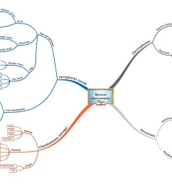 taxonomy of musical instruments mind map james kennedy beijing [ 3499 x 1719 Pixel ]