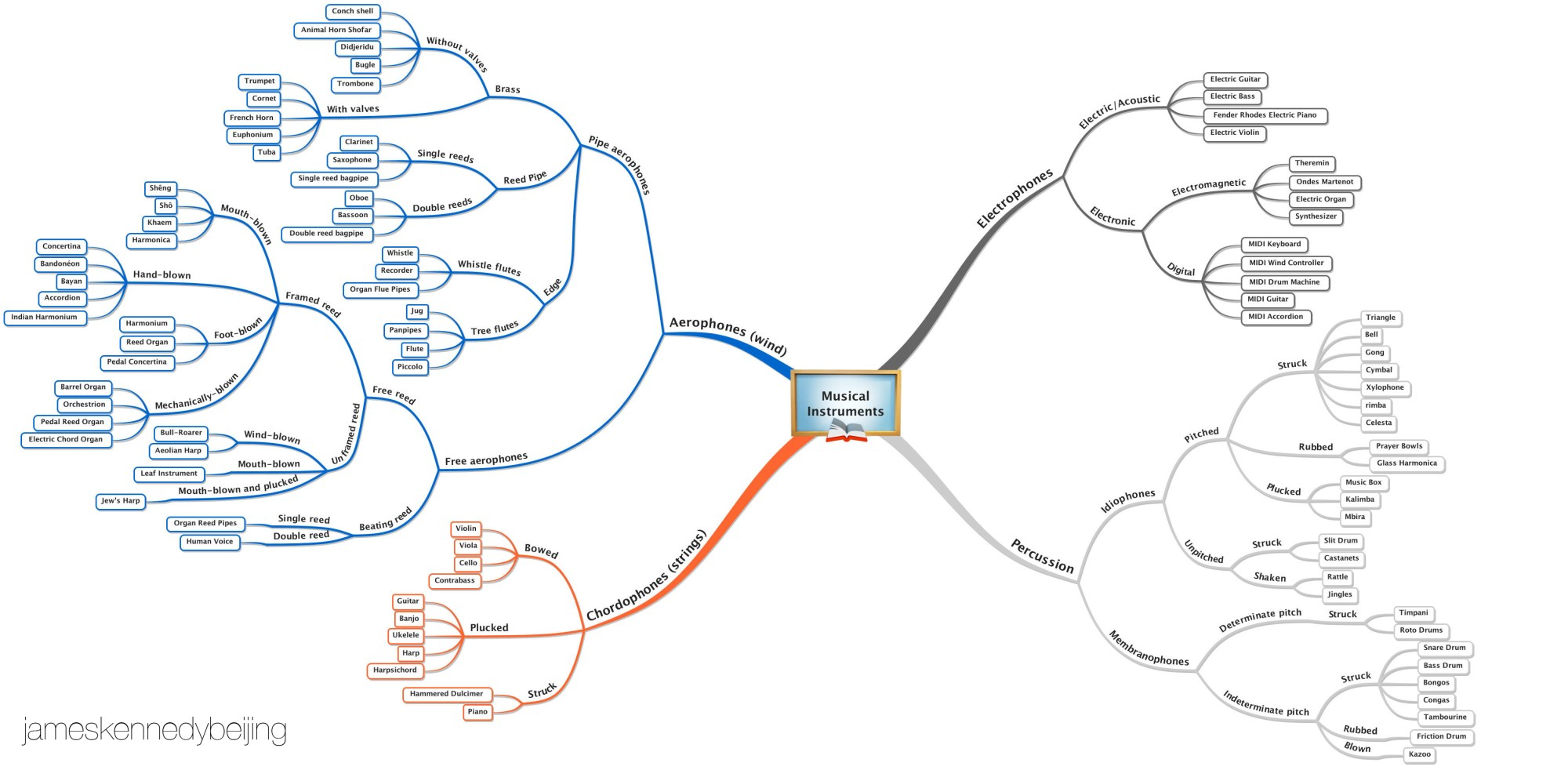 hight resolution of taxonomy of musical instruments mind map james kennedy beijing