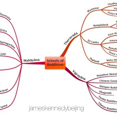 Religion Tree Diagram Wiring For A Doorbell Uk Mind Map Schools Of Buddhism James Kennedy