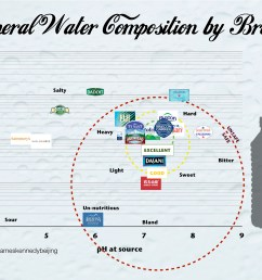 holmes or tufte mineral water composition chart [ 1659 x 1235 Pixel ]