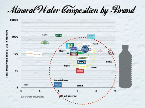 small resolution of holmes or tufte mineral water composition chart