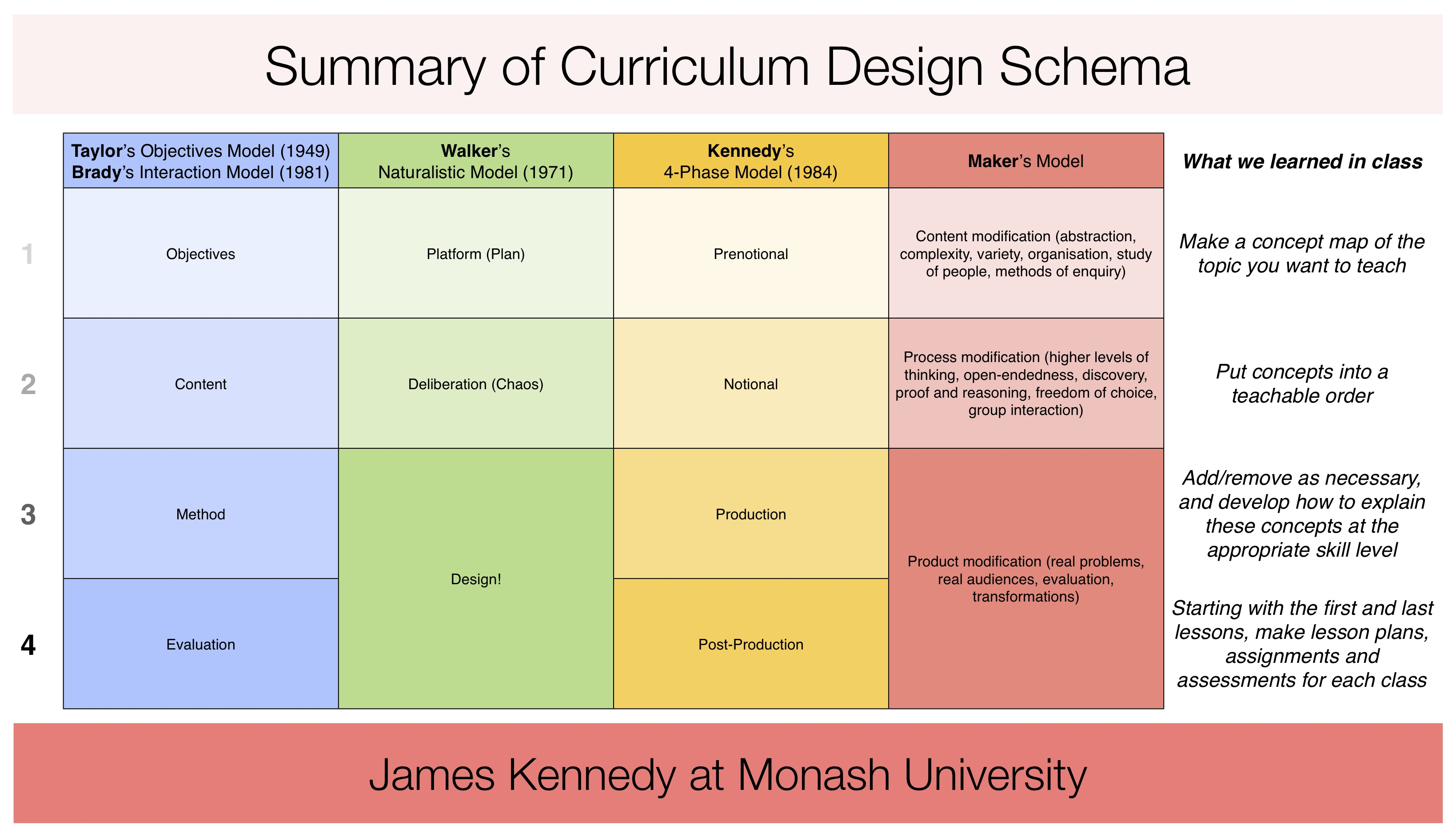 Infographic Summary Of Curriculum Design Schema