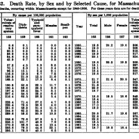 Limits of Knowledge on Measles Death Rates vs. Death Rates from Measles Vaccines