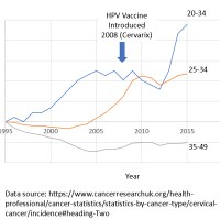 Invite Your Public Health Officials to the Emergency IPAK HPV Vaccine Science Crisis Webinar