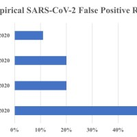"Follow the Science, Not Mere ""Authority"", on COVID19 PCR False Positive Rates"