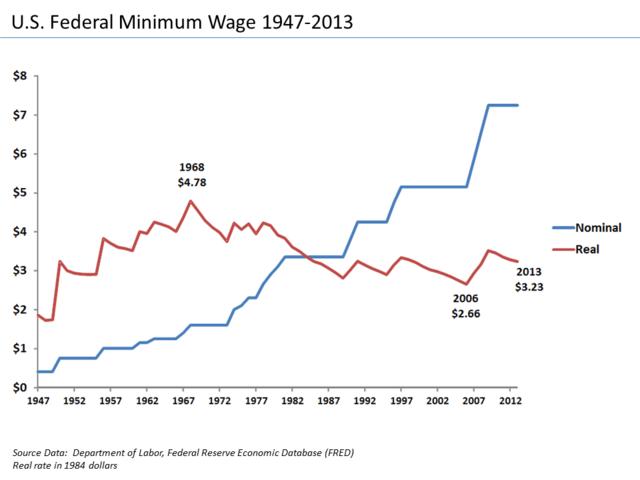 $15 Washington Minimum Wage