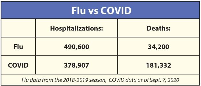 Covid vs Flu stats