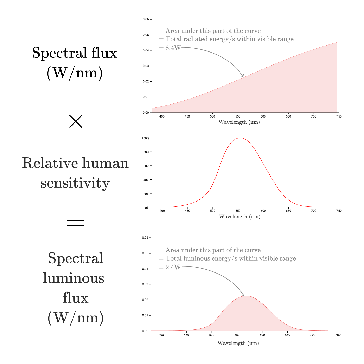 Luminous Flux Equation
