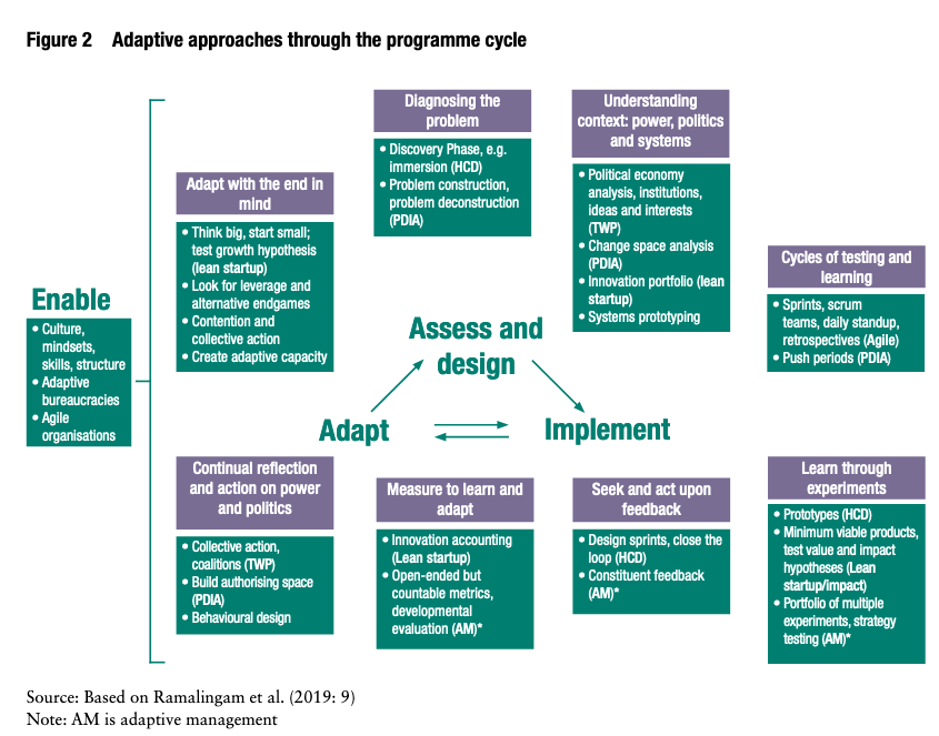 """The Adaptive Programme Cycle - from """"Navigating Adaptive Approaches for Development Programmes"""