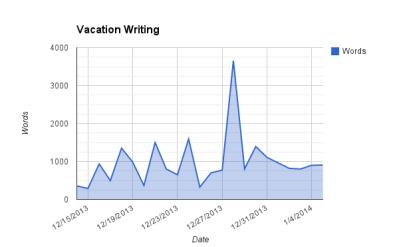 Vacation Writing