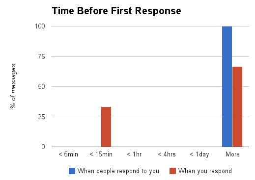 July 2014 Response