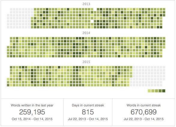 Heat map of my 825 day writing streak