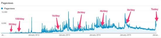 Blog stats timeline
