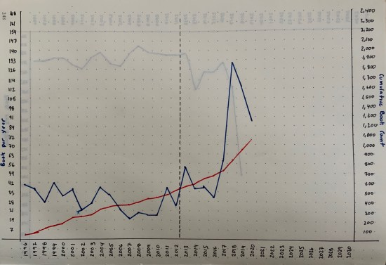 Handwritten charts of my reading since 1996