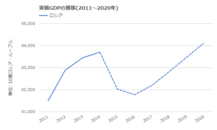 ロシアGDPの推移予想