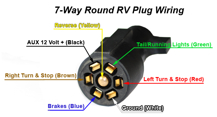 7 Way Trailer & RV Cords By Jammy Inc Jammy Inc – Lighting