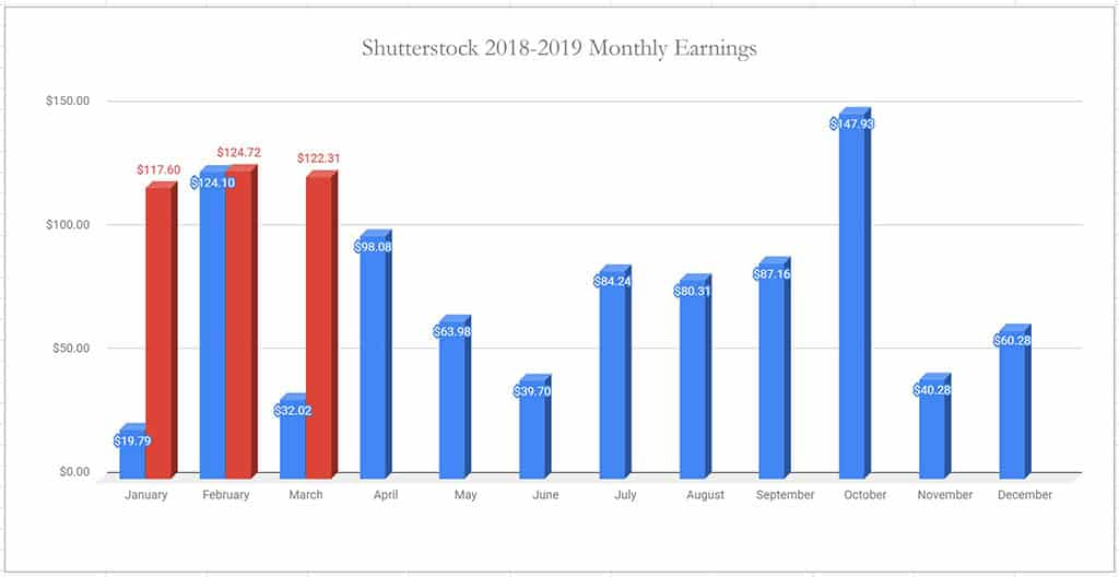 Realistic Income from Stock Photography - How Much Can Really Earn