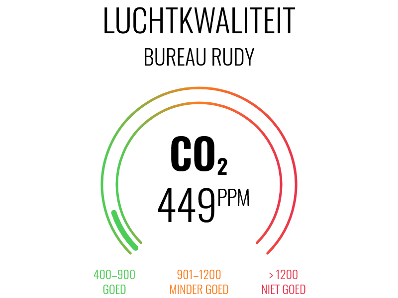 Turning this mockup of a CO₂ measurement visualization …