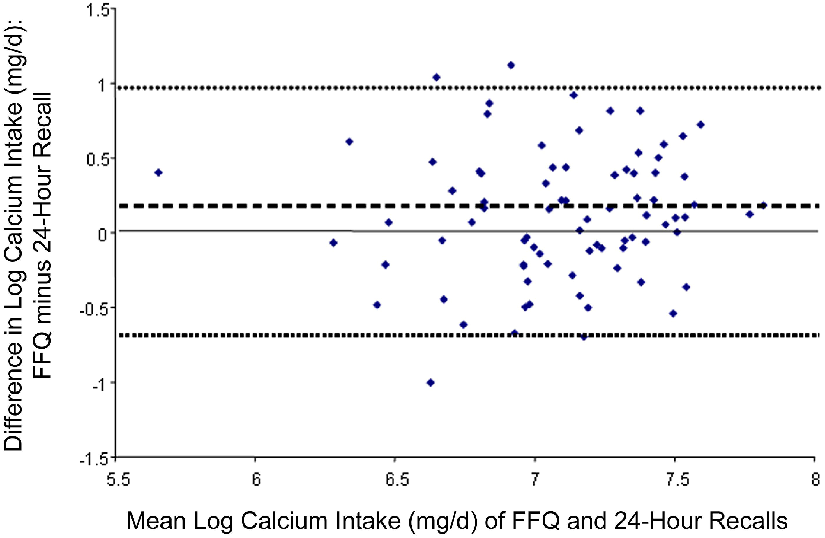 Validation Of A Food Frequency Questionnaire For Assessment Of Calcium And Bone Related Nutrient