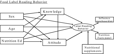 Knowledge, Attitudes, and Label Use among College Students