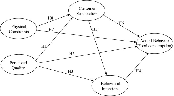 An Integrated Model to Measure Service Management and