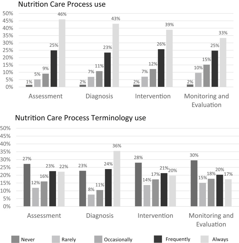 Use of the Nutrition Care Process and Nutrition Care