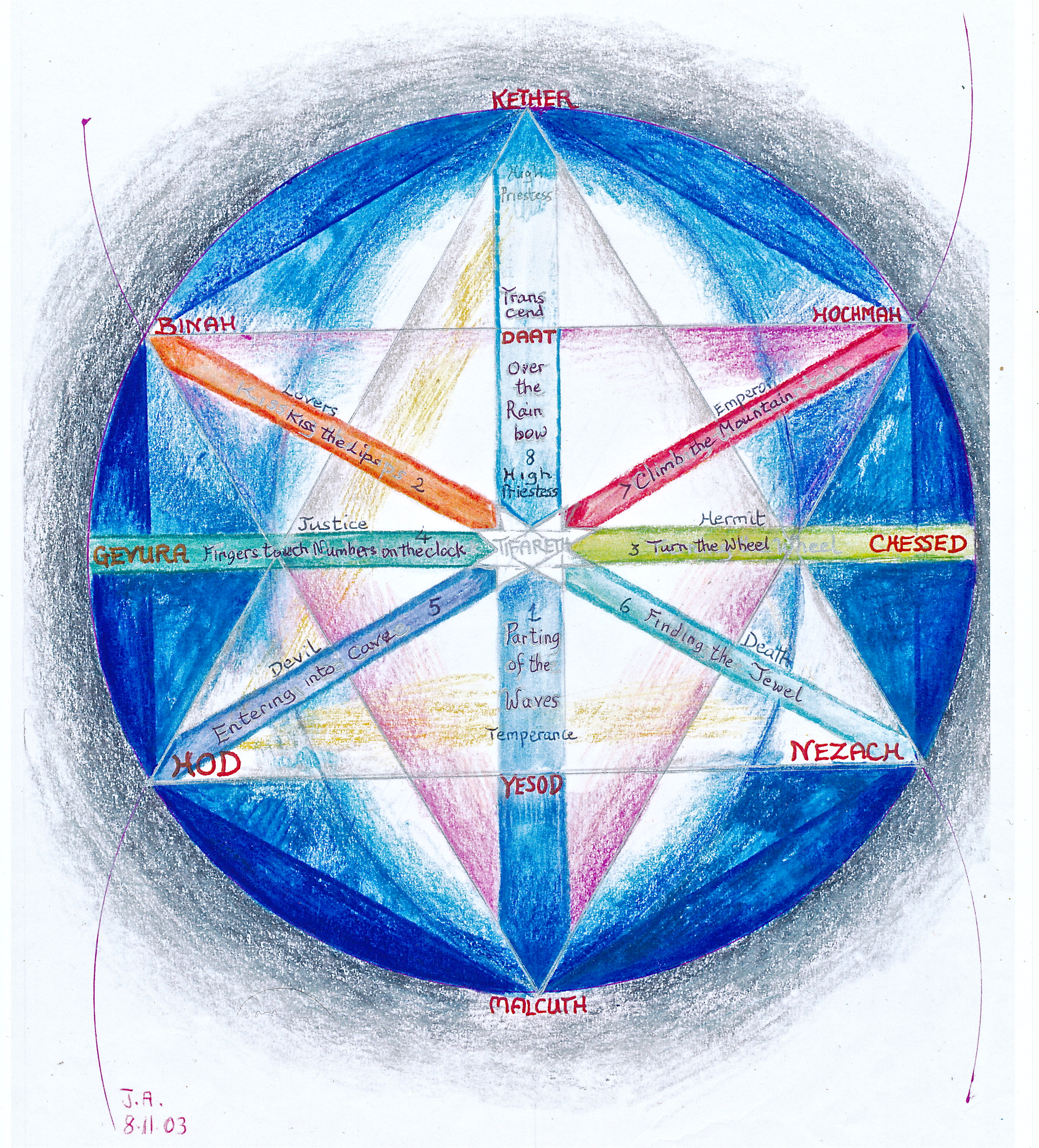 The Seven Year Cycles On The Tree Of Life