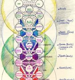chakra system diagram of [ 1792 x 3293 Pixel ]