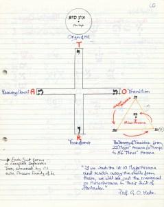 Kabbalah 1990 199