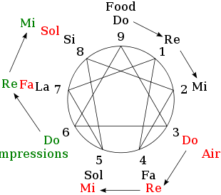 310px-Enneagram_evolution_of_food.svg