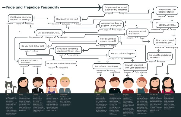 Pride, Prejudice and Personality