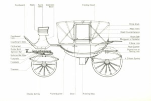 Travel in 'Sense & Sensibility' Part III ~ Carriages