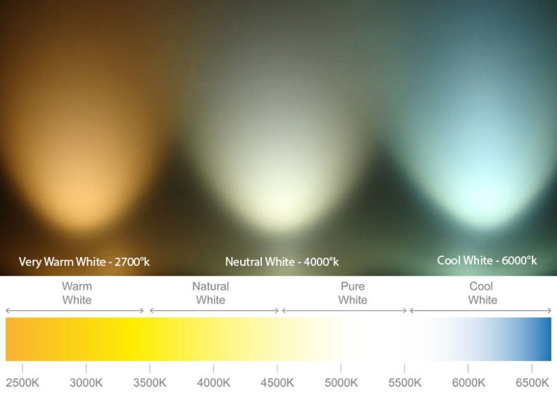Colour temperature of different white LED Strip Lighting