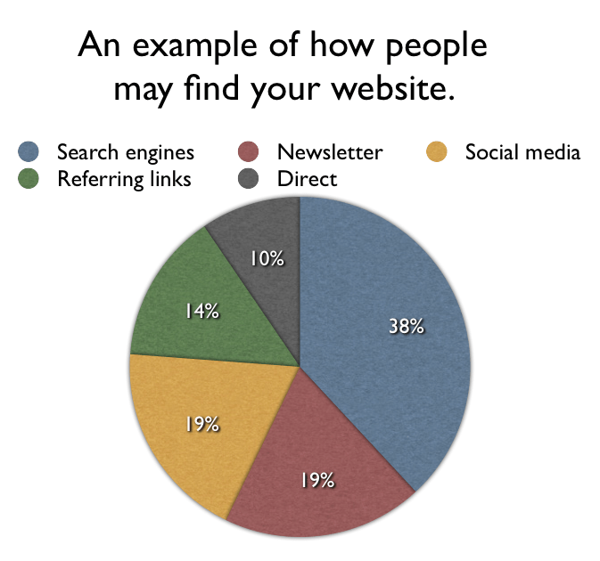 How people find your website