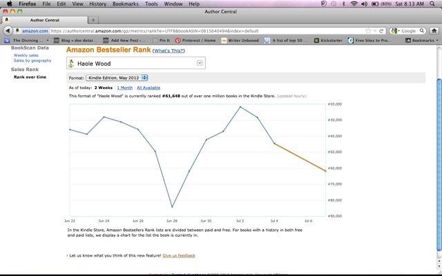 Tarsio Amazon graph