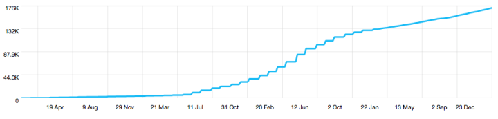 Jane Friedman Twitter growth graph