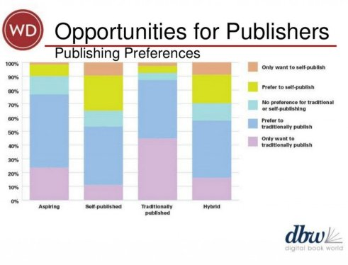 "In this slide for DBW 2014, Dana Beth Weinberg indicates the strong (deeper blue) preference for traditional publishing that was expressed by respondents to the self-selecting ""What Authors Want"" survey in all categories -- aspiring, self-published, traditionally published, and hybrid authors."