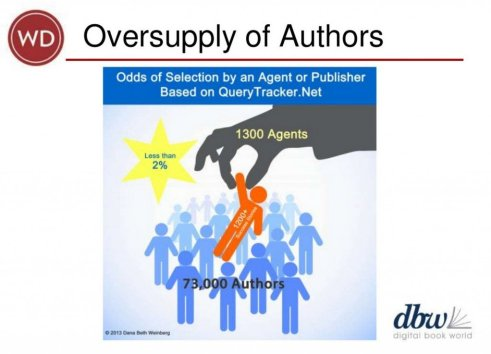 In this slide for DBW 2014, Dana Beth Weinberg looks at the kind of odds QueryTracker.net, an author-submission service, indicates are faced by writers looking for traditional publishing.