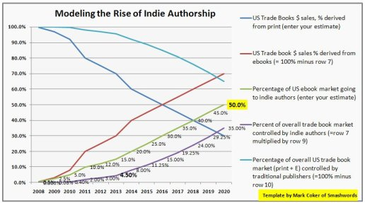 """Mark Coker, Smashwords, from """"10 Reasons Self-Published Authors Will Capture 50 Percent of the Market by 2020,"""" the Huffington Post"""