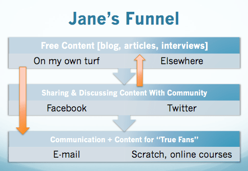 Jane's Funnel