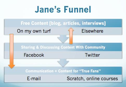 Jane's Funnel