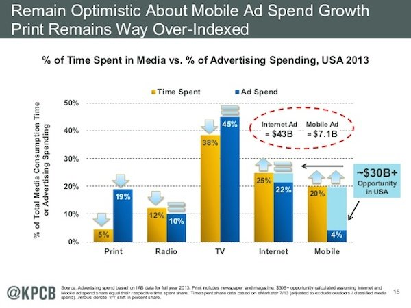 Ad Spend Growth 2013