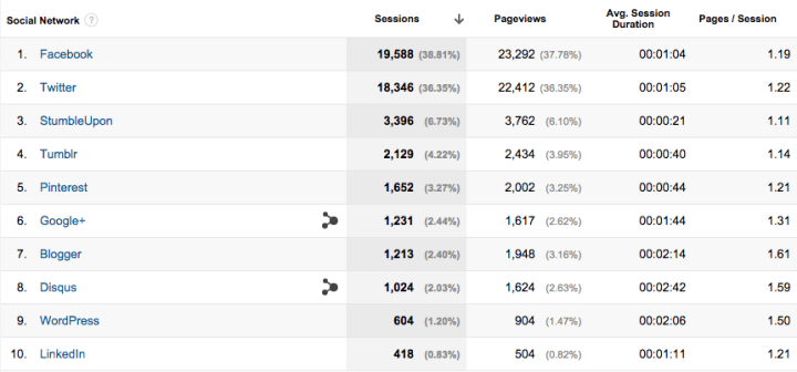 Google Analytics Network Referrals