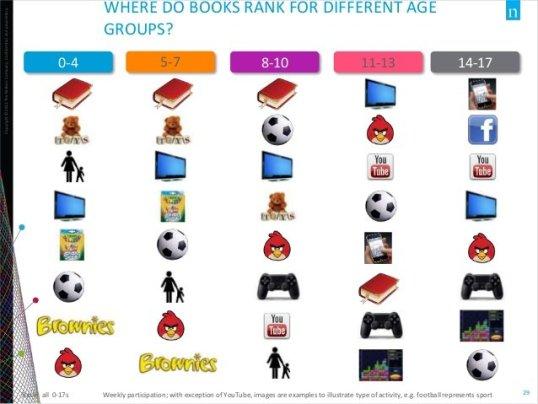 US Children's Book Market - Nielsen