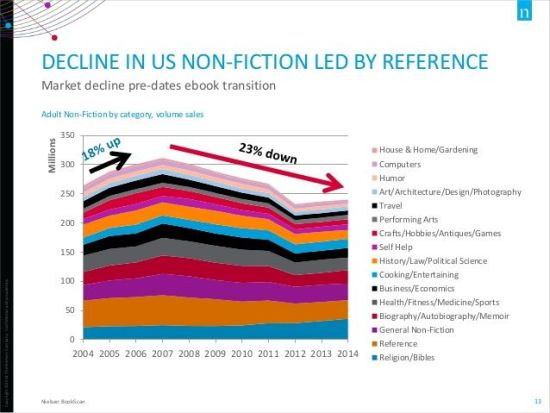 Decline in US Nonfiction Print Sales